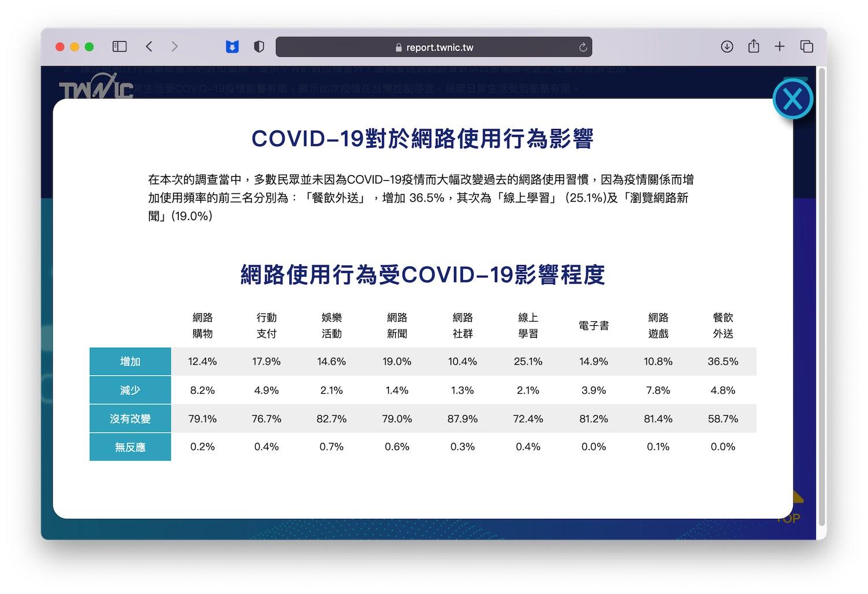 COVID-19 疫情增加上網時間
