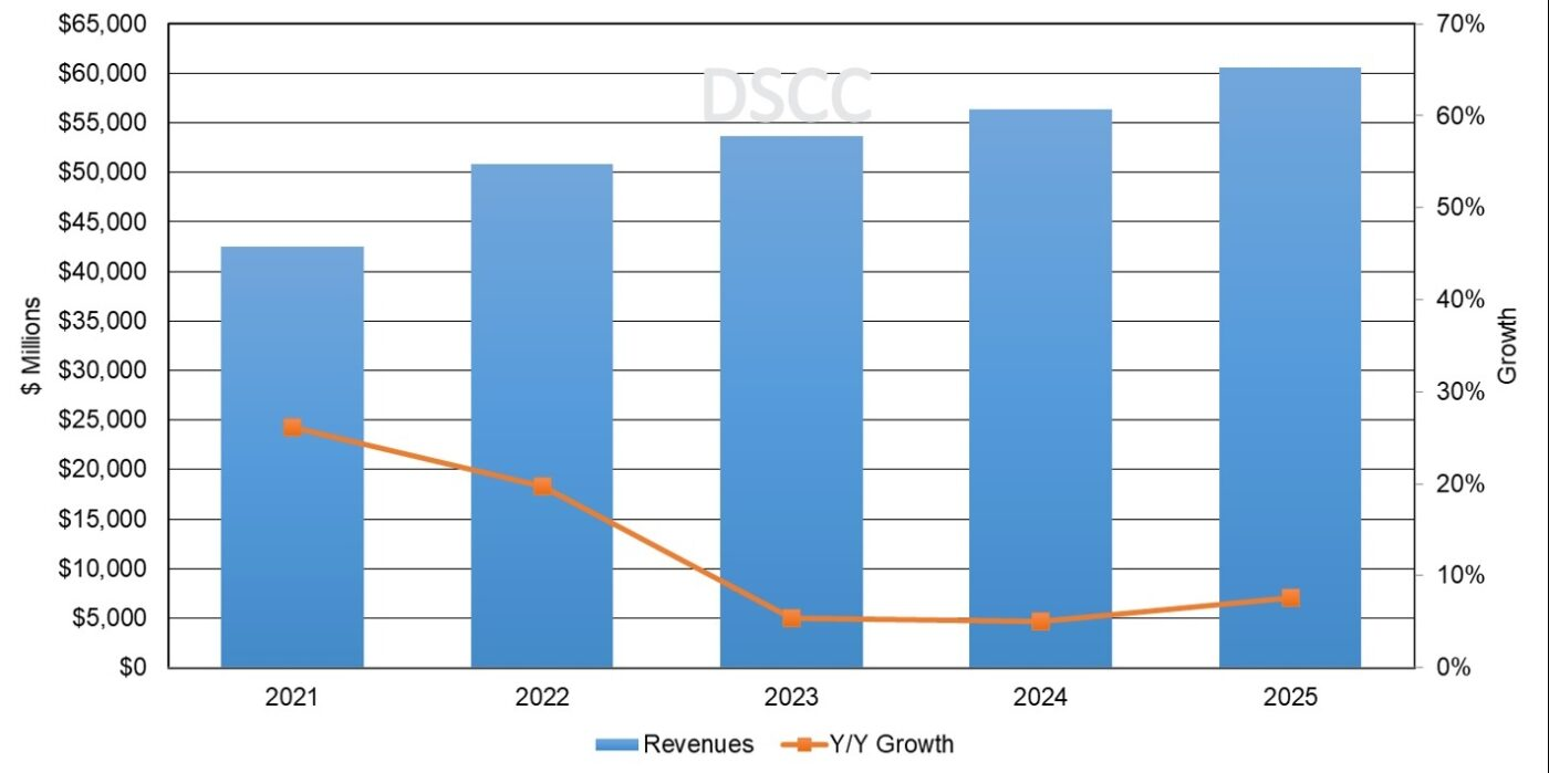 Annual AMOLED Panel Revenue Forecast, 2021-2025