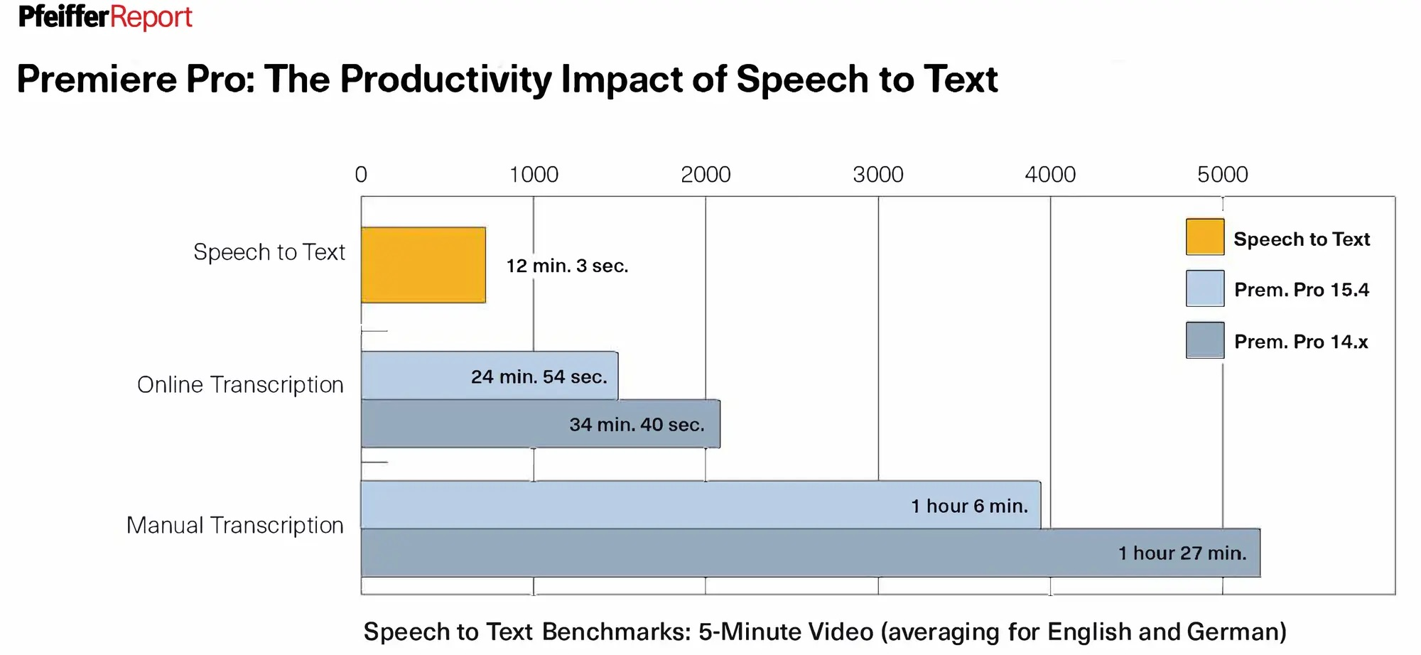 Adobe Premiere Pro Speed to text