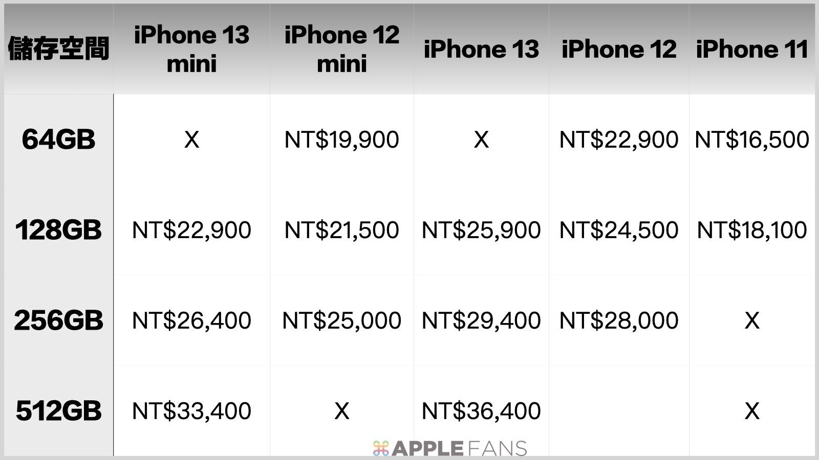 價格比一比 - iPhone 13 mini : iPhone 13 : iPhone 12 mimi : iPhone 12 : iPhone 11.001