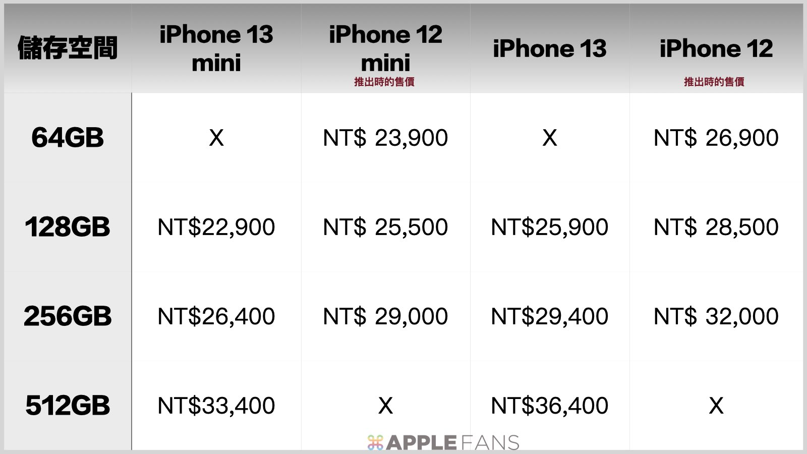 價格比一比:iPhone 13 mini : iPhone 13 : iPhone 12 mimi : iPhone 12 : iPhone 11.002