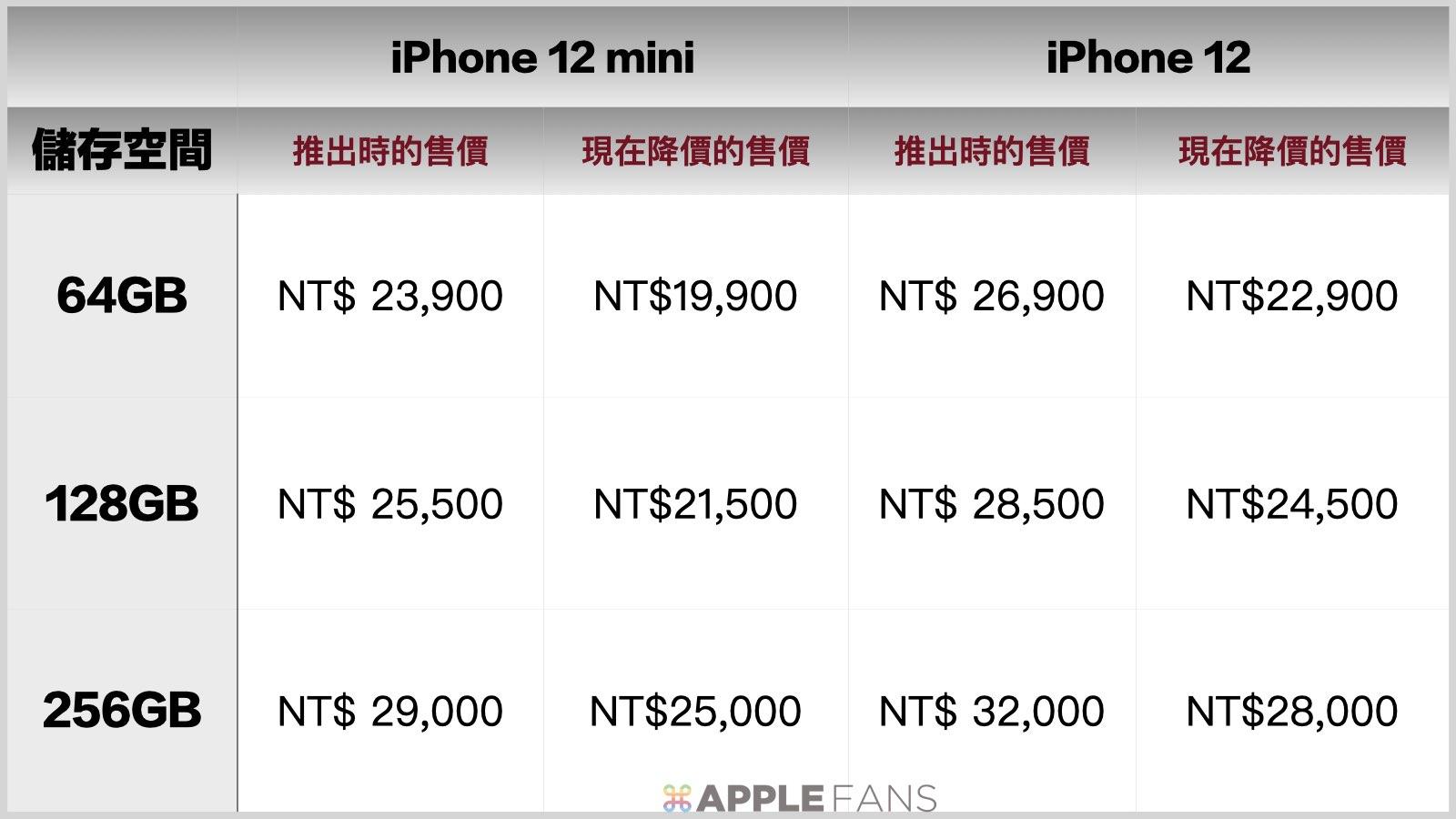 價格比一比:iPhone 13 mini : iPhone 13 : iPhone 12 mimi : iPhone 12 : iPhone 11.003