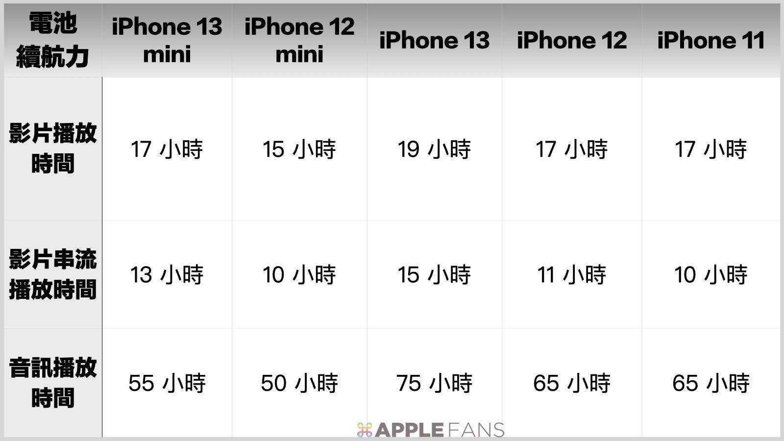 電量續航力比一比 - iPhone 13 mini / iPhone 13 / iPhone 12 mimi / iPhone 12 / iPhone 11