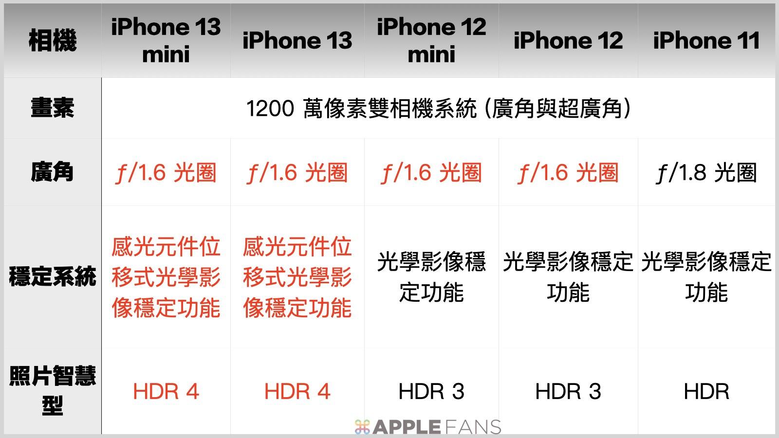 鏡頭比一比 - iPhone 13 mini / iPhone 13 / iPhone 12 mimi / iPhone 12 / iPhone 11