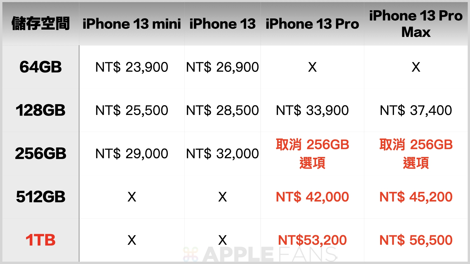 iPhone 13 價格表