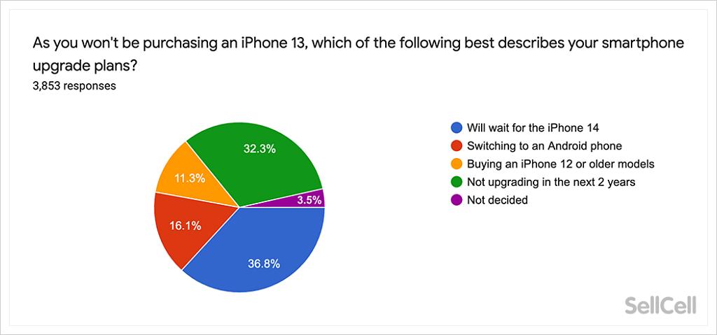 iPhone 13 購買意願調查