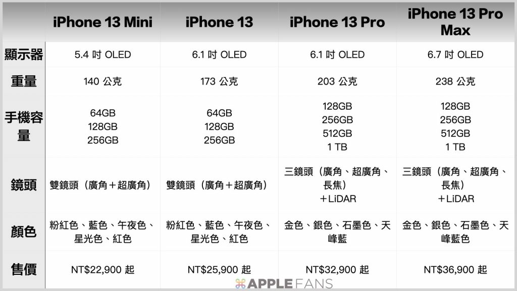 iPhone 13 四款比較
